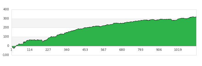 gráfica rendimiento