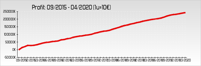 gráfica total